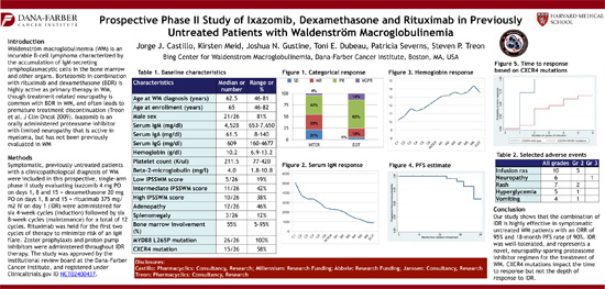 Prospective Phase II Study of Ixazomib, Dexamethasone and Rituximab in Previously Untreated Patients with Waldenstrom's Macroglobulinemia