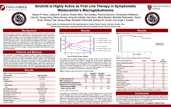 Ibrutinib Is Highly Active As First Line Therapy in Symptomatic WM